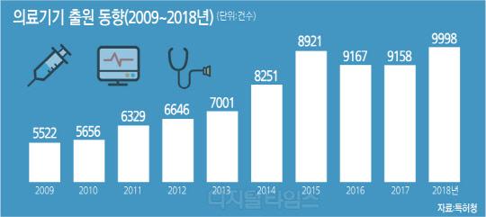 미래 신산업 `의료기기` 특허출원 급증